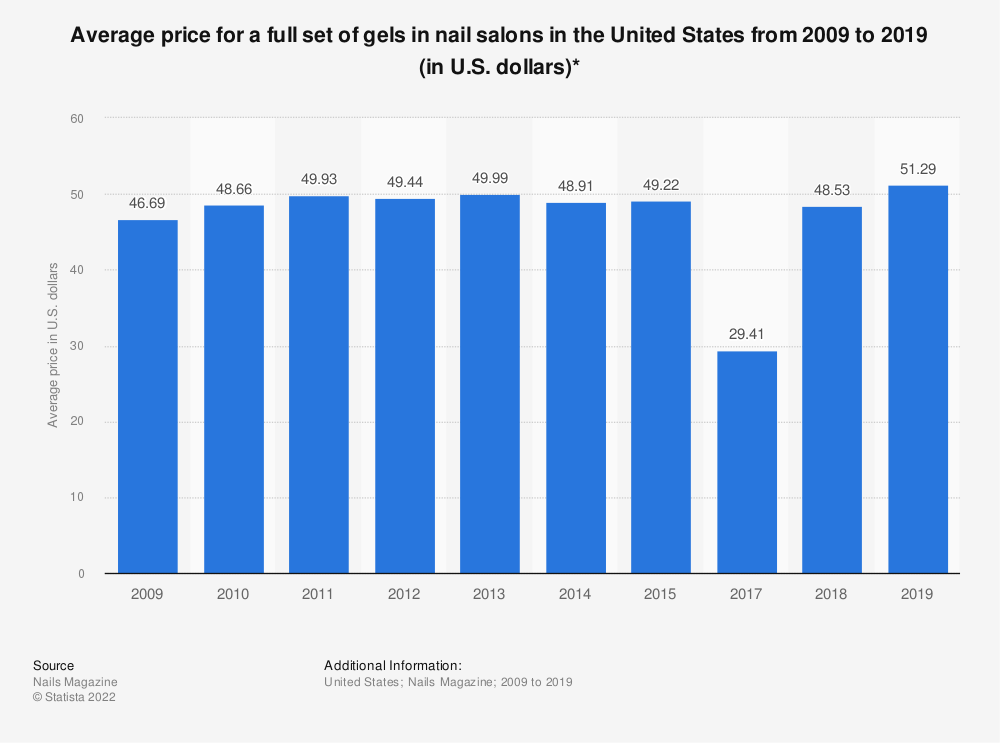 Statistic: Average price for a full set of gels in nail salons in the United States from 2009 to 2018 (in U.S. dollars)* | Statista