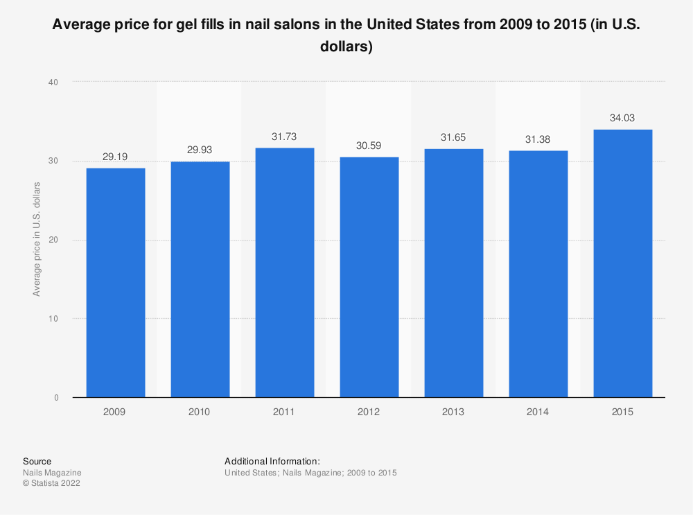 Statistic: Average price for gel fills in nail salons in the United States from 2009 to 2015 (in U.S. dollars) | Statista