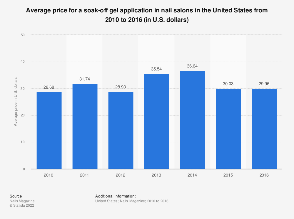 Statistic: Average price for a soak-off gel application in nail salons in the United States from 2010 to 2016 (in U.S. dollars) | Statista