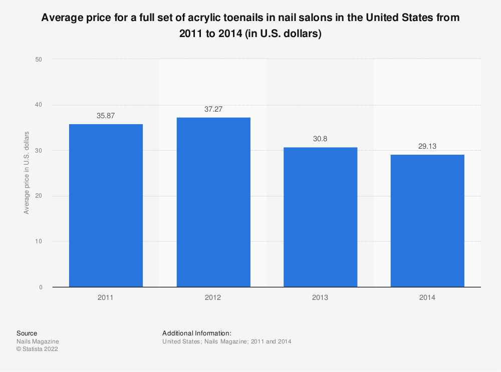Statistic: Average price for a full set of acrylic toenails in nail salons in the United States from 2011 to 2014 (in U.S. dollars) | Statista