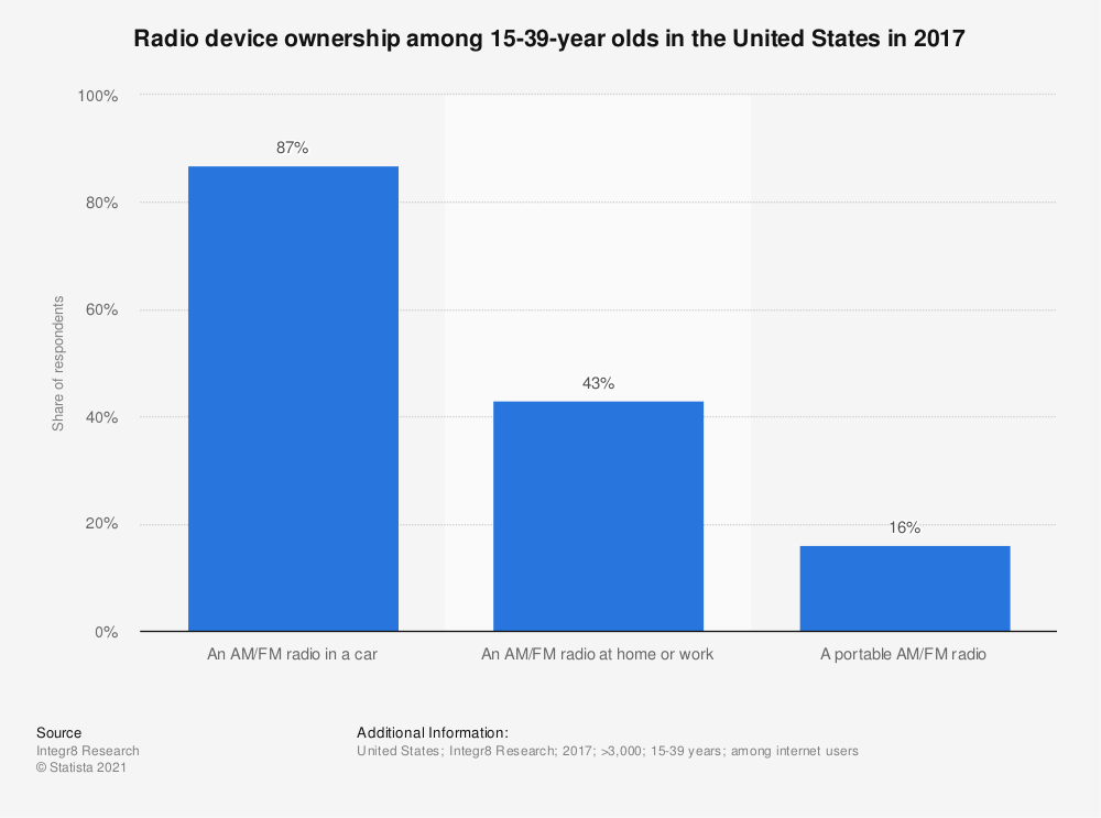 Statistic: Radio device ownership among 15-39-year olds in the United States in 2017  | Statista