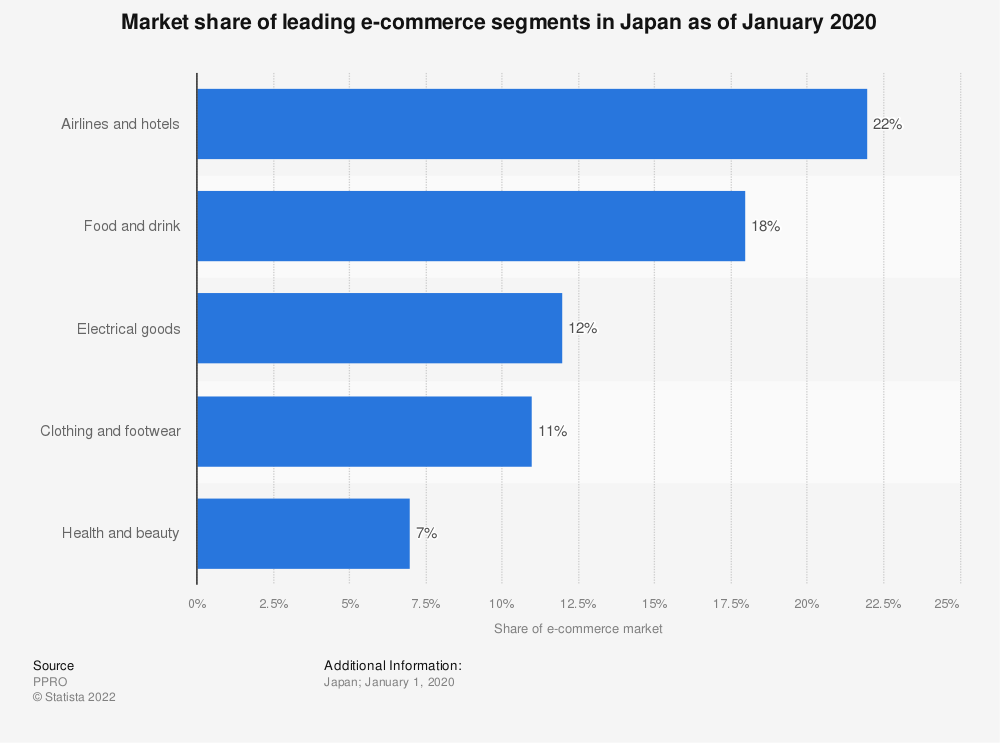 Statistic: Distribution of online retail sales in Japan in 2013, by category | Statista