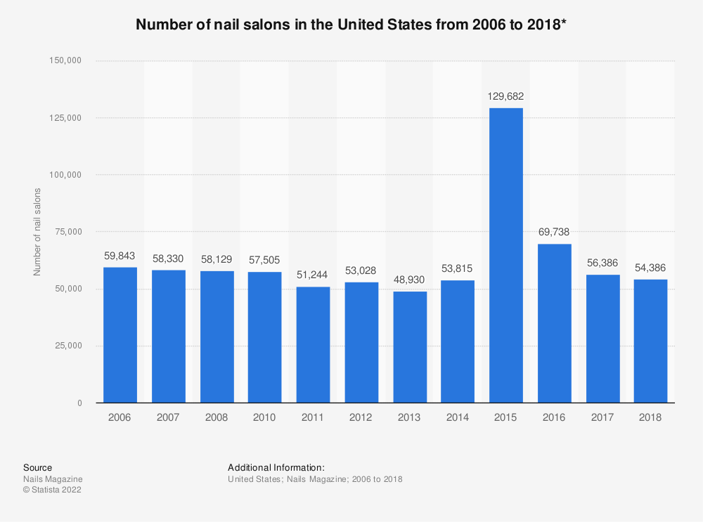 Statistic: Number of nail salons in the United States from 2006 to 2018* | Statista