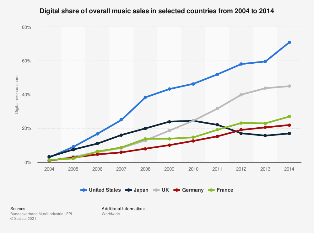 Statistic: Digital share of overall music sales in selected countries from 2004 to 2014 | Statista