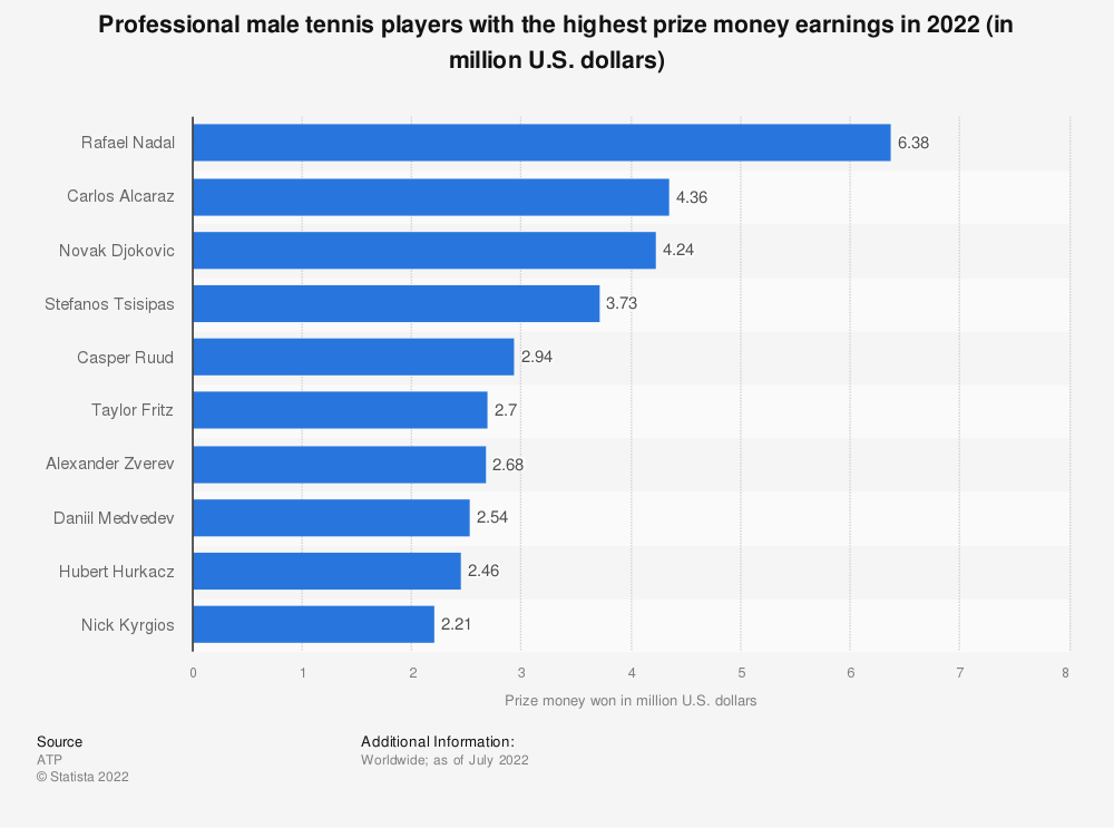 Statistic: Professional tennis players with the highest prize money earnings in 2018* (in million U.S. dollars) | Statista