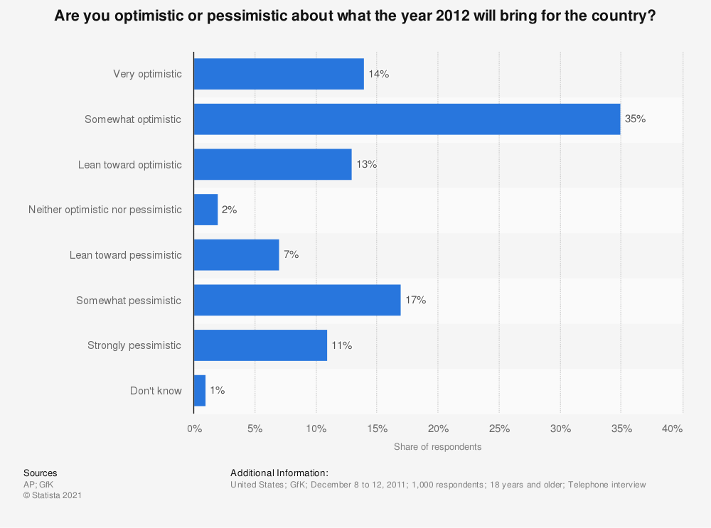 Statistic: Are you optimistic or pessimistic about what the year 2012 will bring for the country? | Statista