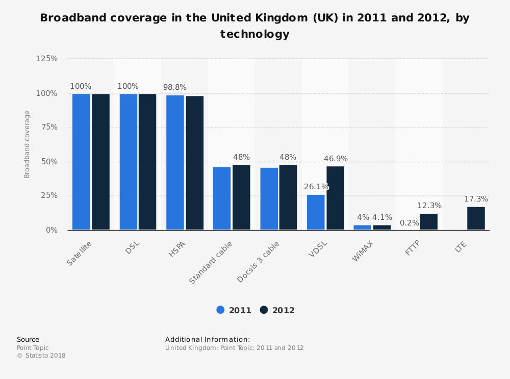 Statistic: Broadband coverage in the United Kingdom (UK) in 2011 and 2012, by technology   Statista