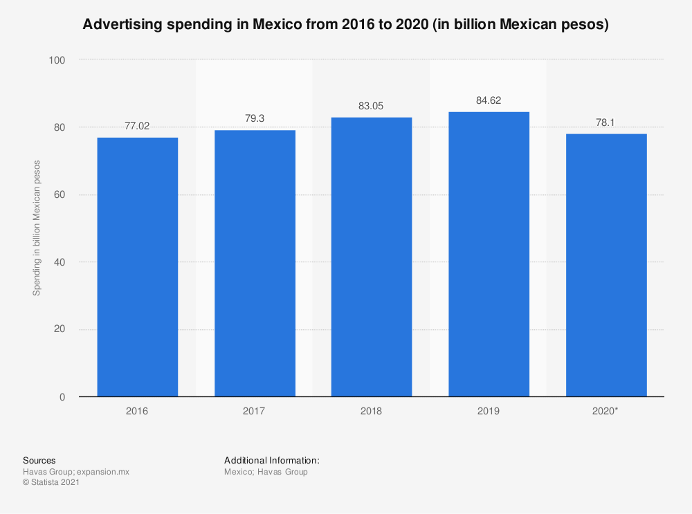 Statistic: Advertising spending in Mexico from 2016 to 2020 (in billion Mexican pesos) | Statista
