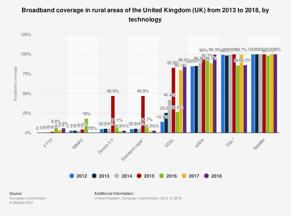 Statistic: Broadband coverage in rural areas of the United Kingdom (UK) from 2013 to 2017, by technology | Statista