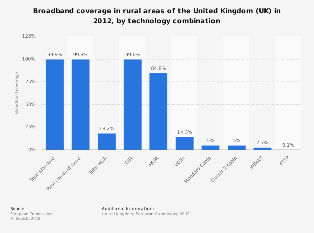 Statistic: Broadband coverage in rural areas of the United Kingdom (UK) in 2012, by technology combination | Statista