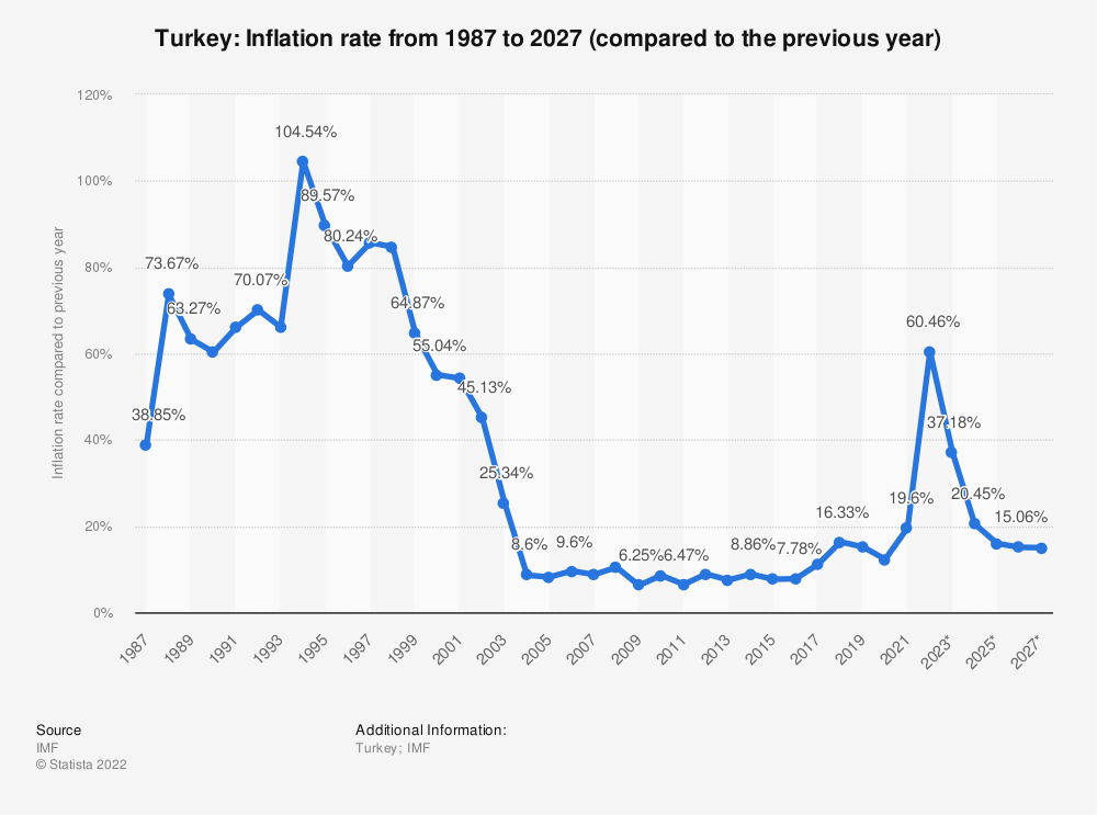 Statistic: Turkey: Inflation rate from 1984 to 2024 (compared to the previous year) | Statista
