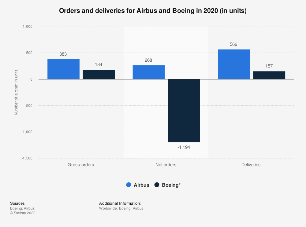 Statistic: Orders and deliveries for Airbus and Boeing in 2020 (in units) | Statista