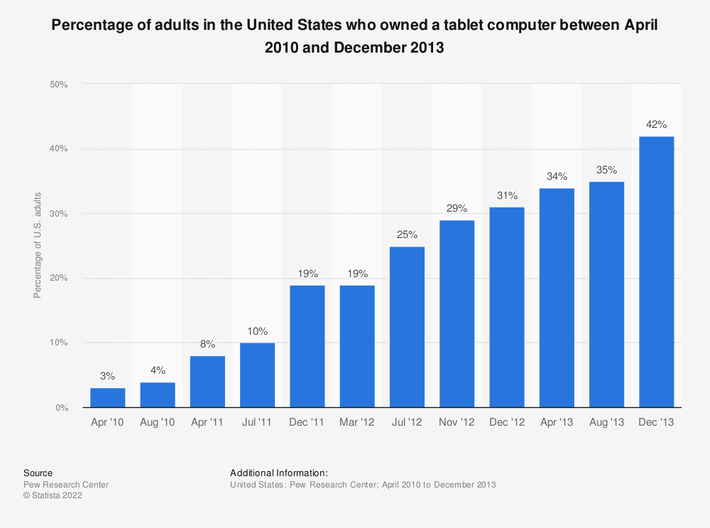 Statistic: Percentage of adults in the United States who owned a tablet computer between April 2010 and December 2013 | Statista
