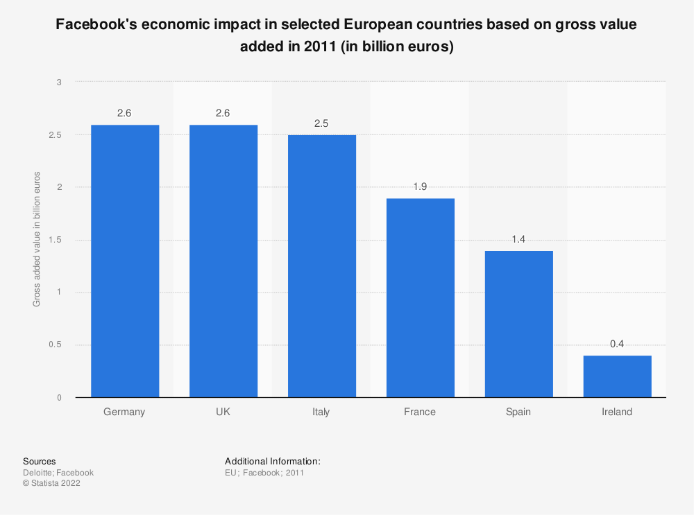 Statistic: Facebook's economic impact in selected European countries based on gross value added in 2011 (in billion euros) | Statista