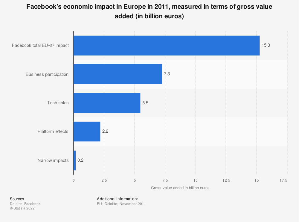 Statistic: Facebook's economic impact in Europe in 2011, measured in terms of gross value added (in billion euros) | Statista