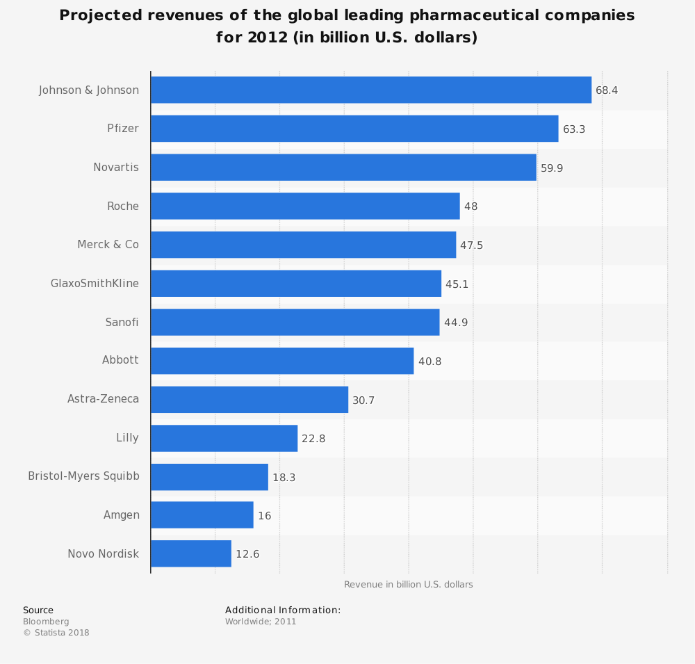 Statistic: Projected revenues of the global leading pharmaceutical companies for 2012 (in billion U.S. dollars) | Statista
