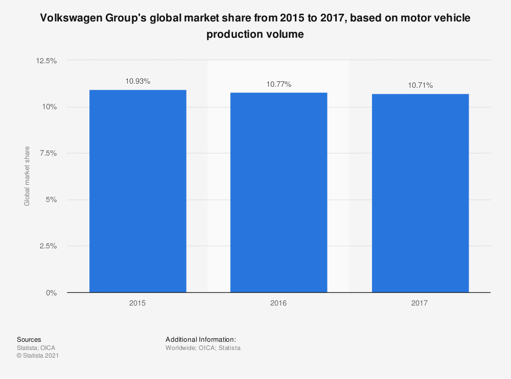 Statistic: Volkswagen Group's global market share from 1999 to 2014, based on passenger car production volume | Statista