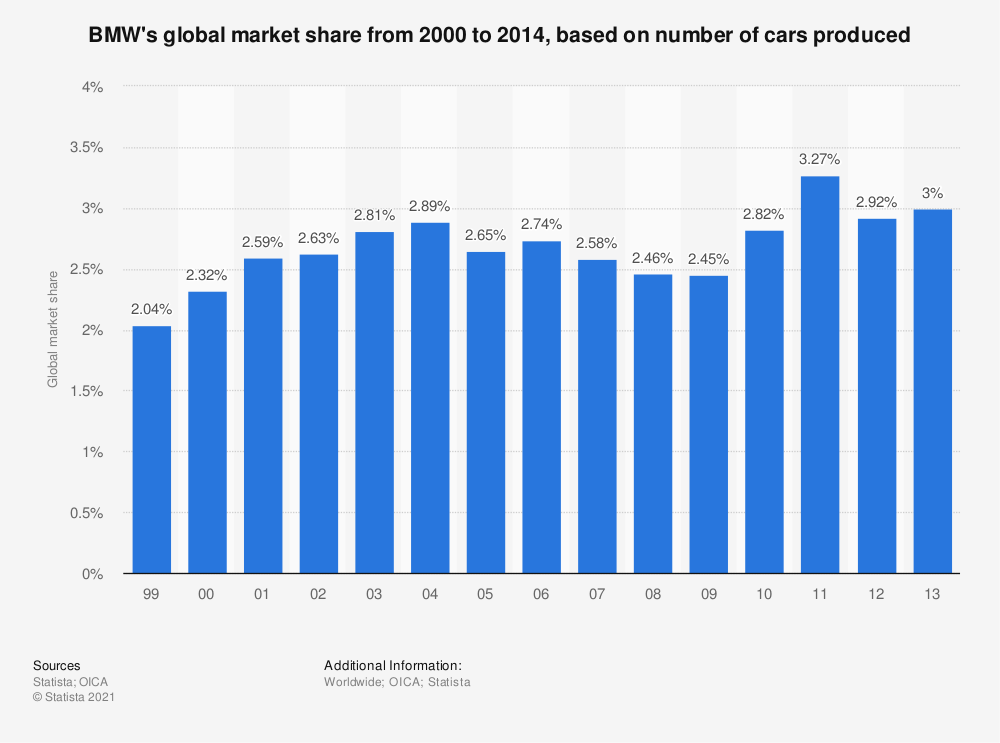 Statistic: BMW's global market share from 2000 to 2014, based on number of cars produced | Statista