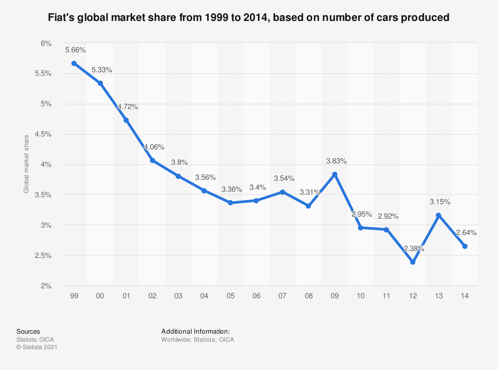 Statistic: Fiat's global market share from 1999 to 2014, based on number of cars produced | Statista