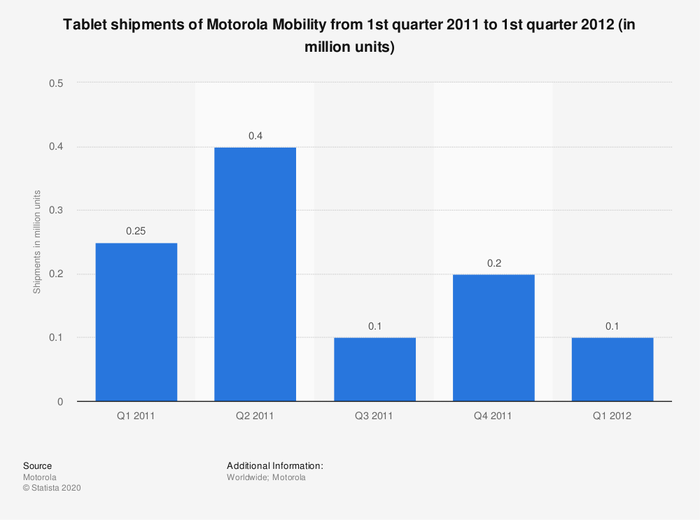 Statistic: Tablet shipments of Motorola Mobility from 1st quarter 2011 to 1st quarter 2012 (in million units) | Statista