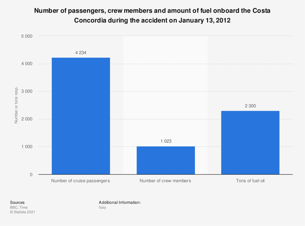 Statistic: Number of passengers, crew members and amount of fuel onboard the Costa Concordia during the accident on January 13, 2012 | Statista