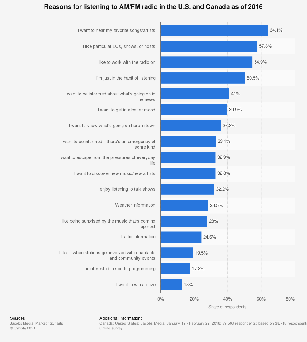 Statistic: Reasons for listening to AM/FM radio in the U.S. and Canada as of 2016 | Statista