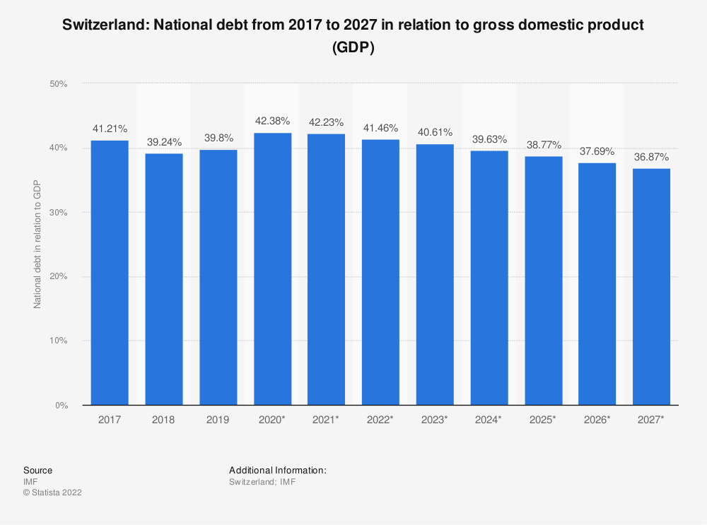 Statistic: Switzerland: National debt from 2014 to 2024 in relation to gross domestic product (GDP) | Statista