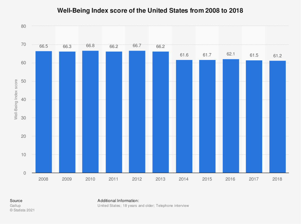Statistic: Well-Being Index score of the United States from 2008 to 2018 | Statista