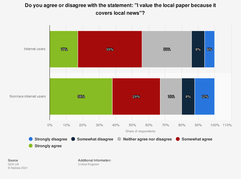 "Statistic: Do you agree or disagree with the statement: ""I value the local paper because it covers local news""? 