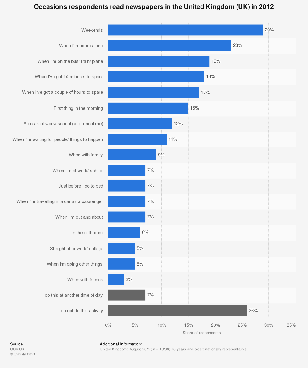 Statistic: Occasions respondents read newspapers in the United Kingdom (UK) in 2012 | Statista
