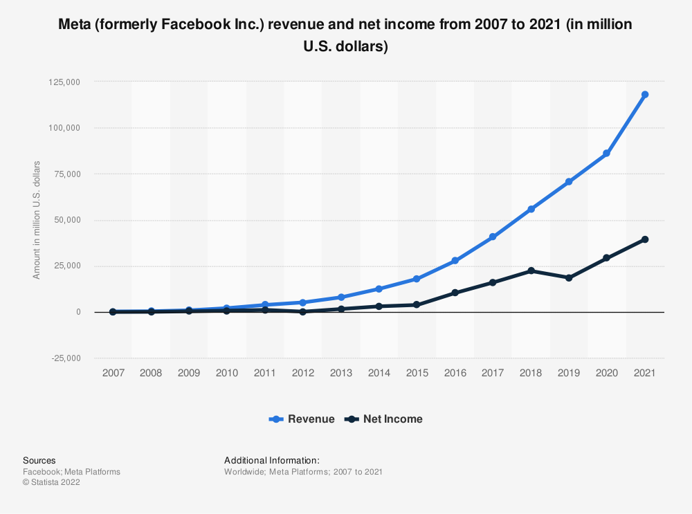 Statistic: Facebook's annual revenue and net income from 2007 to 2018 (in million U.S. dollars) | Statista