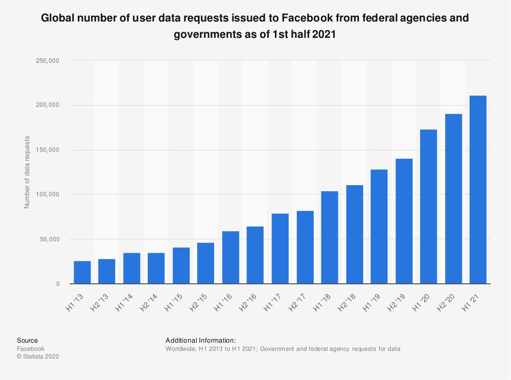 Statistic: Global number of user data requests issued to Facebook from federal agencies and governments as of 2nd half 2019 | Statista