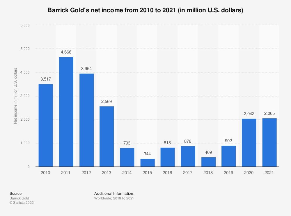 Statistic: Barrick Gold's net income from 2008 to 2019 (in million U.S. dollars)* | Statista