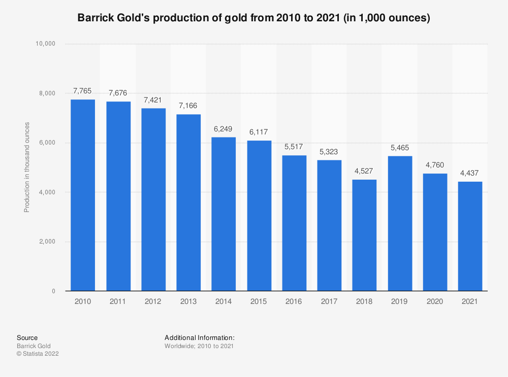 Statistic: Barrick Gold's production of gold from 2008 to 2020 (in 1,000 ounces) | Statista