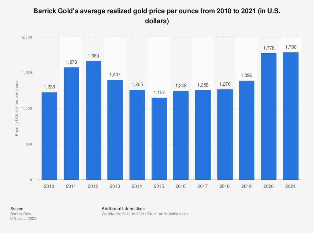 Statistic: Barrick Gold's average realized gold price per ounce from 2008 to 2018 (in U.S. dollars)* | Statista