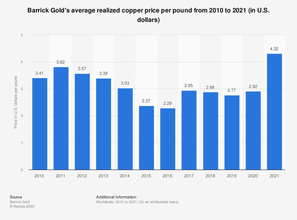 Statistic: Barrick Gold's average realized copper price per pound from 2008 to 2020 (in U.S. dollars) | Statista