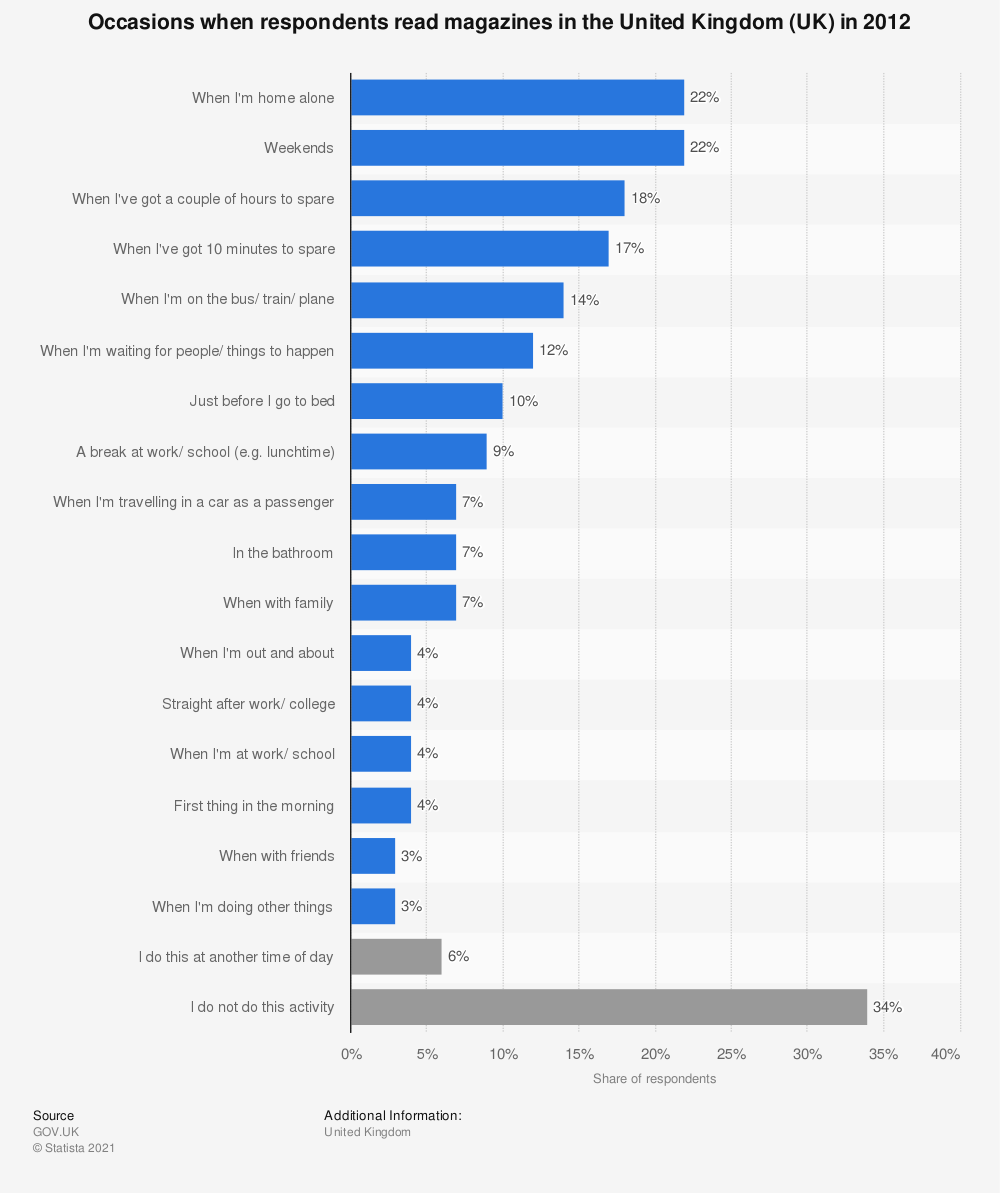 Statistic: Occasions when respondents read magazines in the United Kingdom (UK) in 2012 | Statista