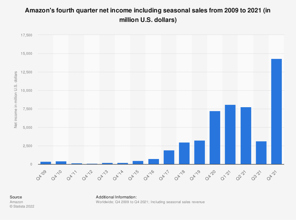 Statistic: Amazon's fourth quarter net income including seasonal sales from 2009 to 2018 (in million U.S. dollars) | Statista