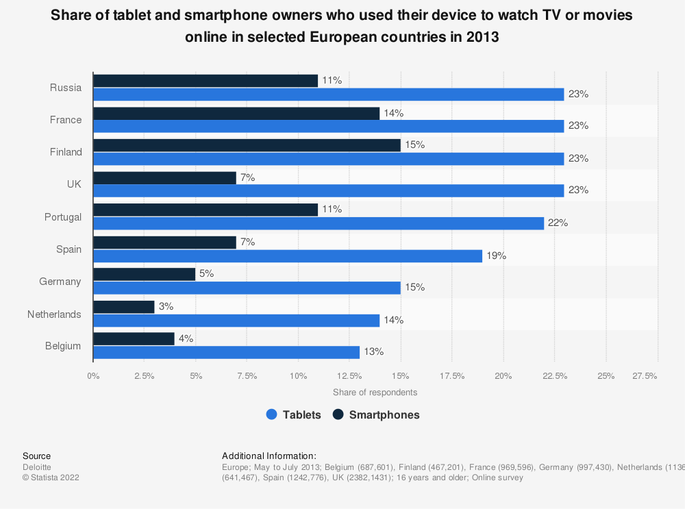 Statistic: Share of tablet and smartphone owners who used their device to watch TV or movies online in selected European countries in 2013 | Statista