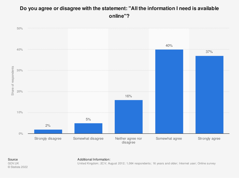 """Statistic: Do you agree or disagree with the statement: """"All the information I need is available online""""? 