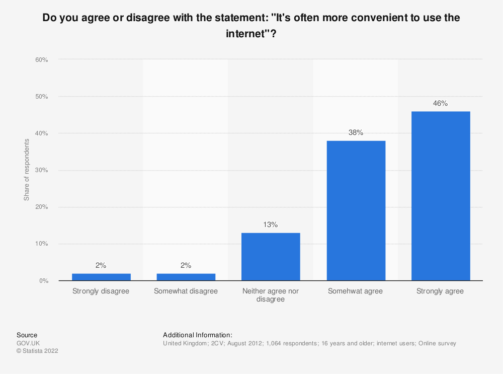"Statistic: Do you agree or disagree with the statement: ""It's often more convenient to use the internet""? 