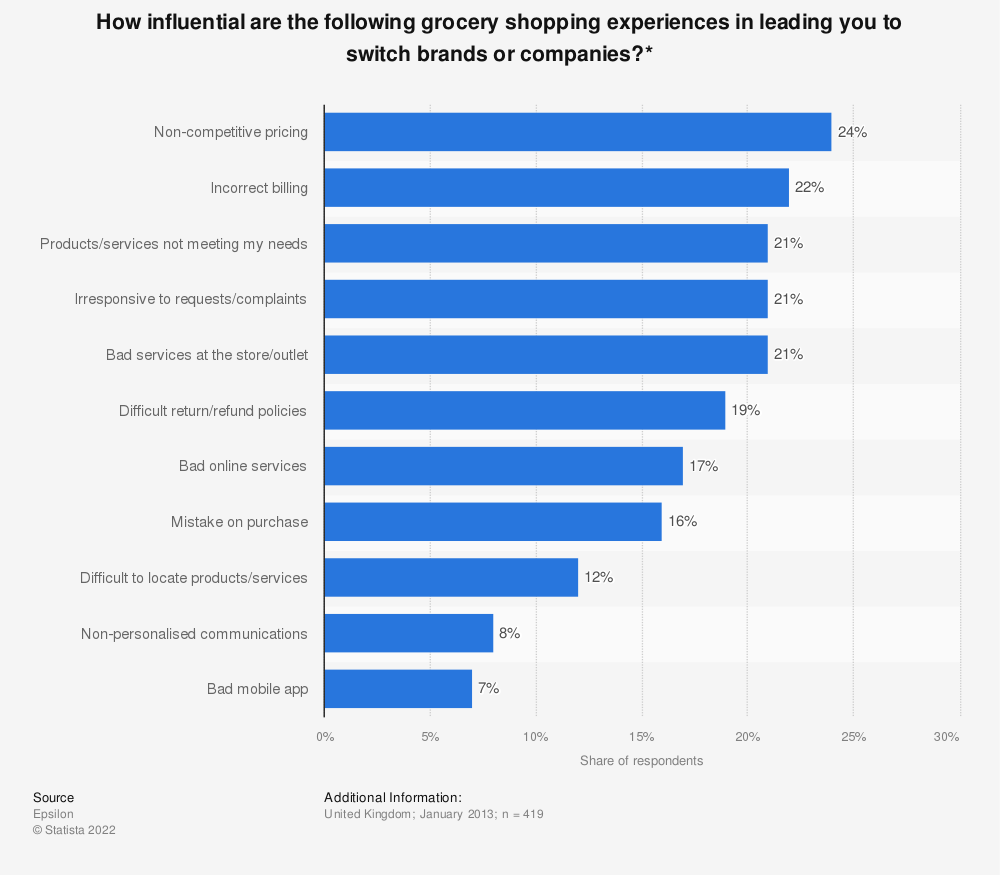 Statistic: How influential are the following grocery shopping experiences in leading you to switch brands or companies?* | Statista