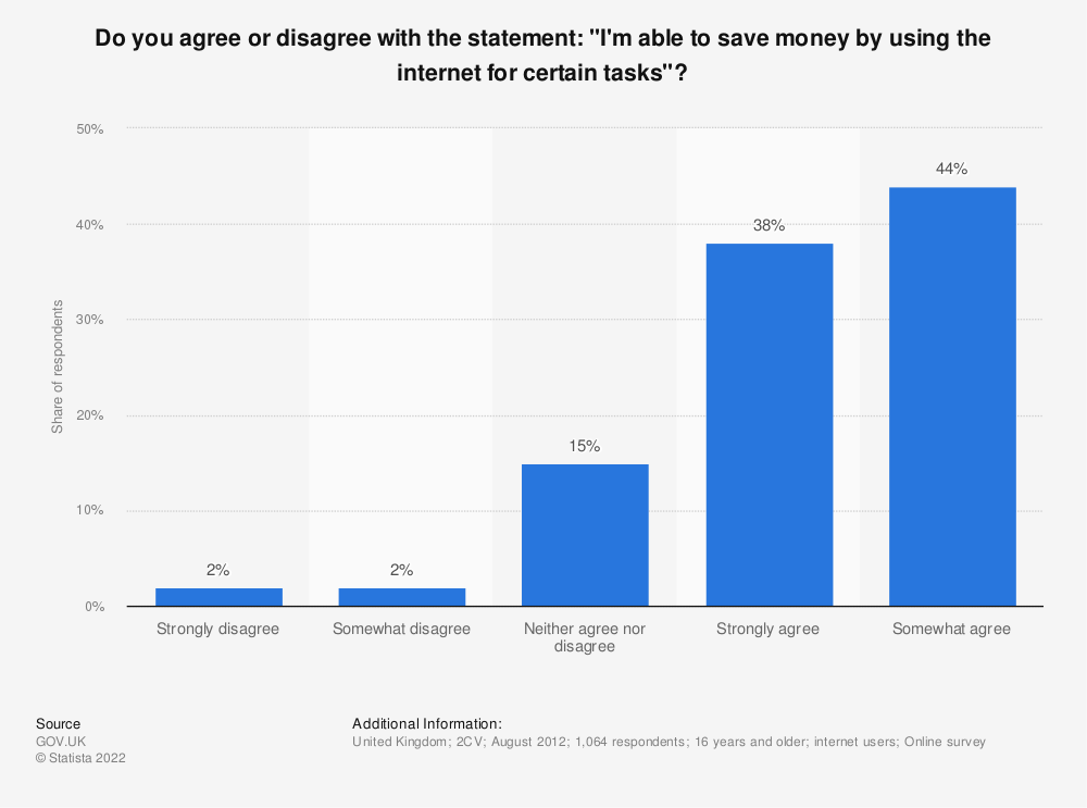 "Statistic: Do you agree or disagree with the statement: ""I'm able to save money by using the internet for certain tasks""? 