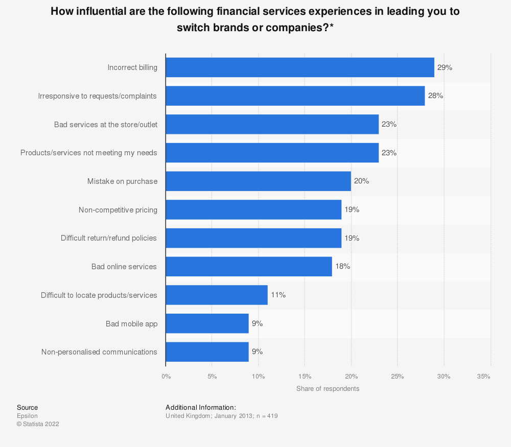 Statistic: How influential are the following financial services experiences in leading you to switch brands or companies?* | Statista