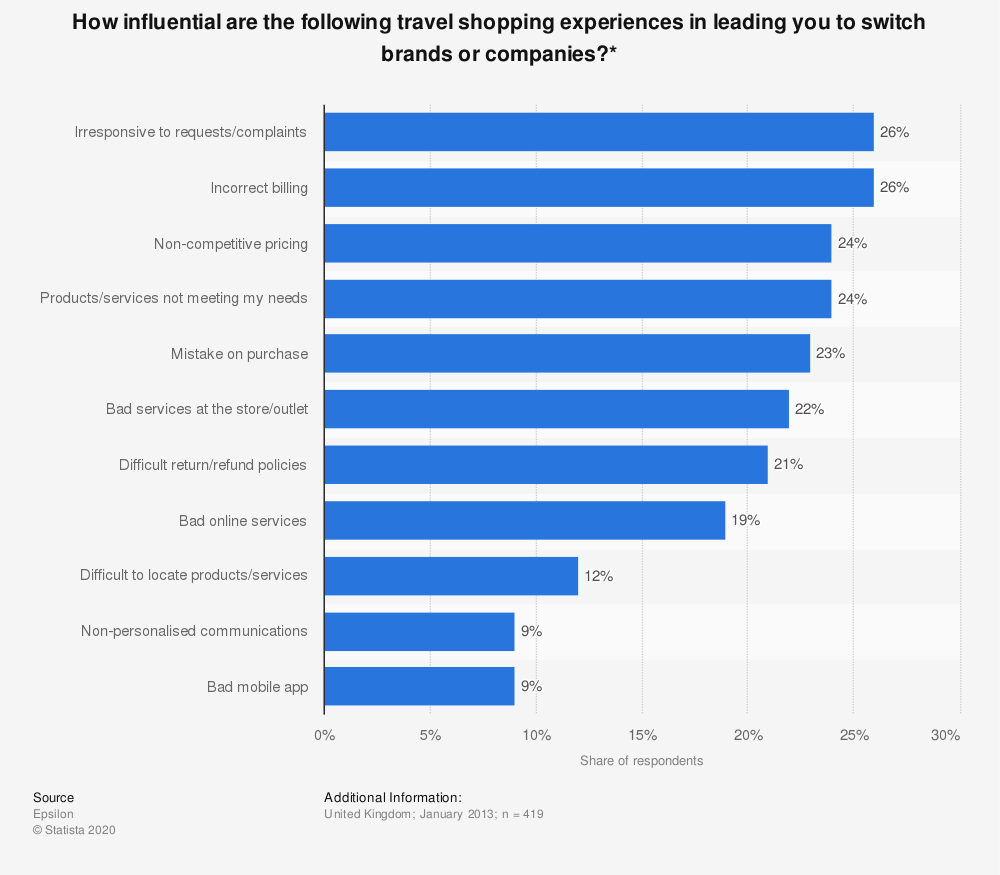 Statistic: How influential are the following travel shopping experiences in leading you to switch brands or companies?* | Statista