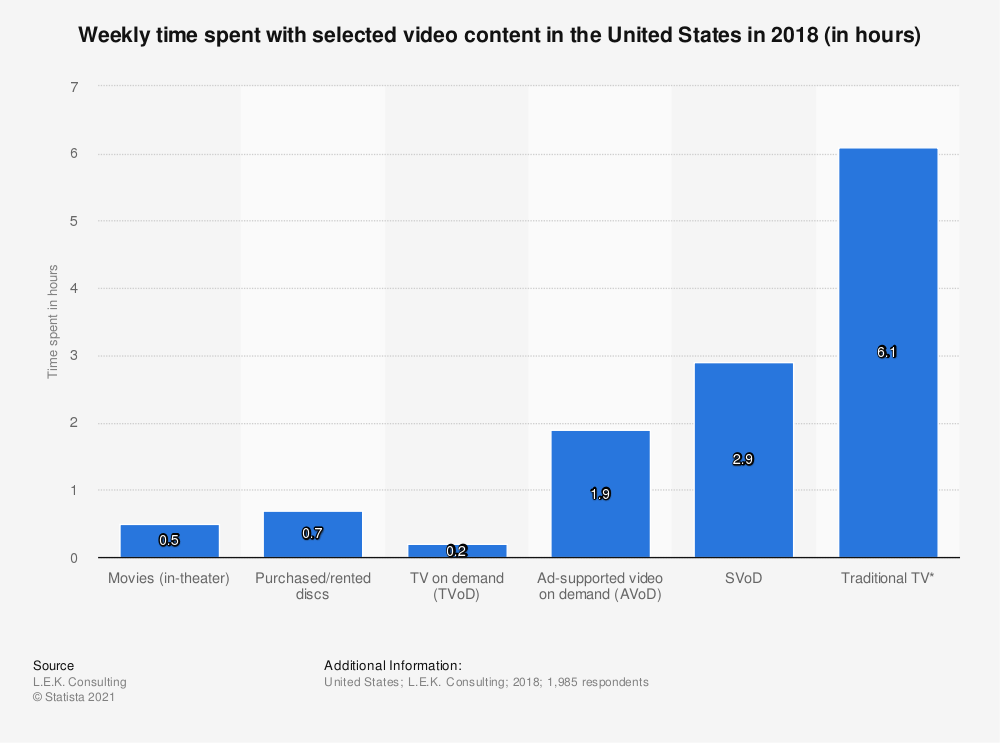 Statistic: Weekly time spent with selected video content in the United States in 2018 (in hours) | Statista