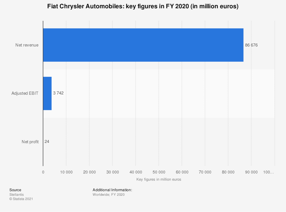 Statistic: Fiat Chrysler Automobiles: key figures in FY 2018 (in million euros) | Statista
