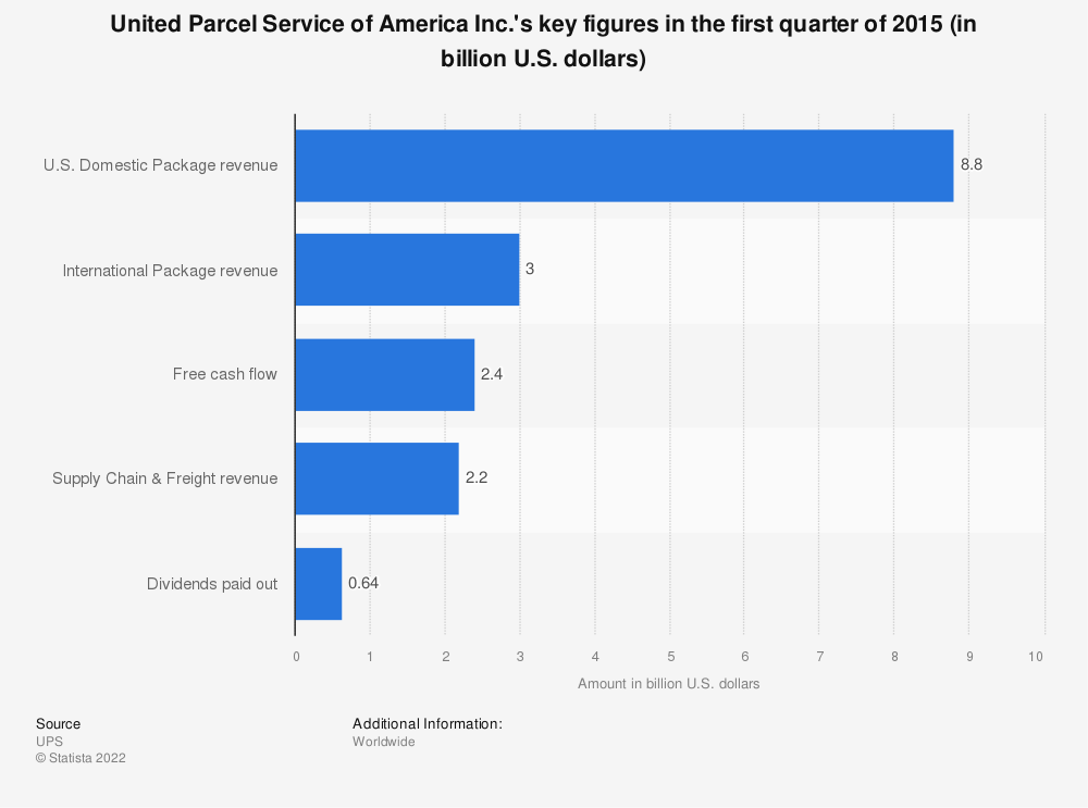 Statistic: United Parcel Service of America Inc.'s key figures in the first quarter of 2015 (in billion U.S. dollars) | Statista