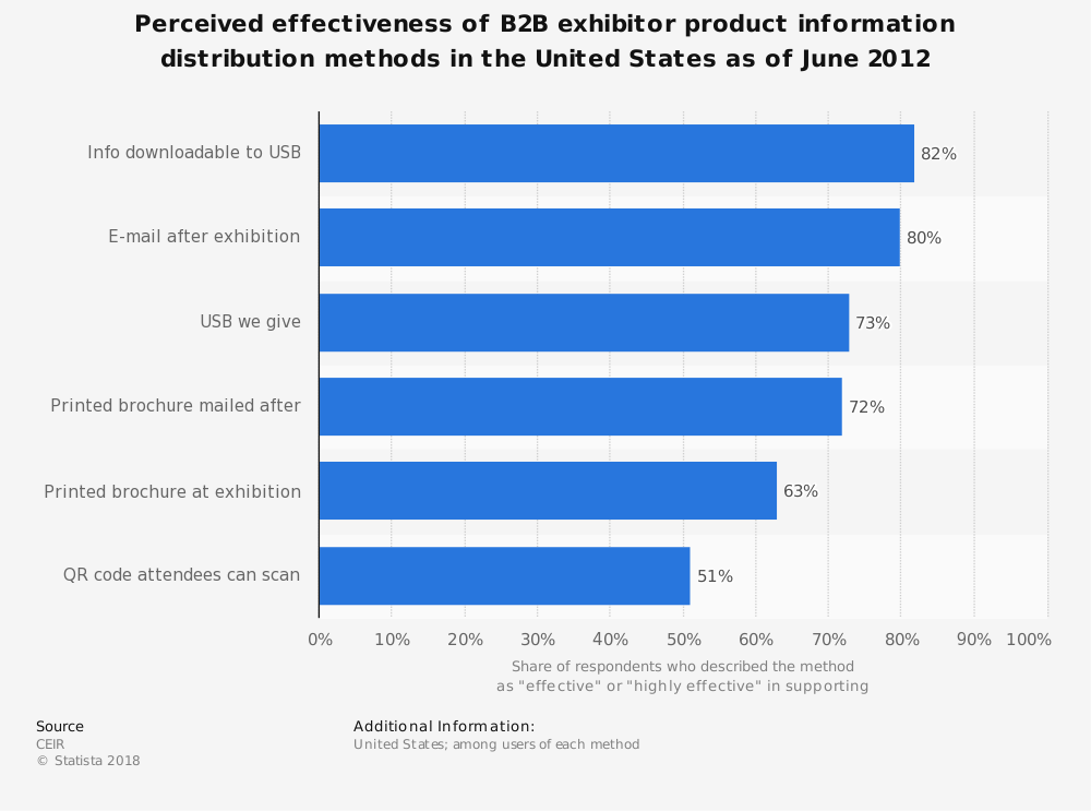 Statistic: Perceived effectiveness of B2B exhibitor product information distribution methods in the United States as of June 2012 | Statista