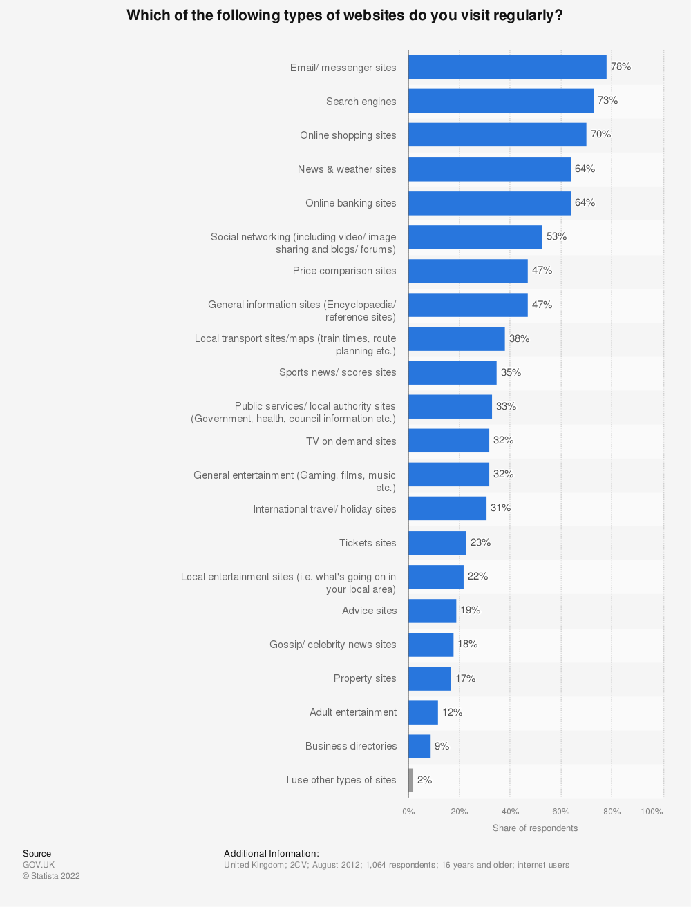 Statistic: Which of the following types of websites do you visit regularly? | Statista